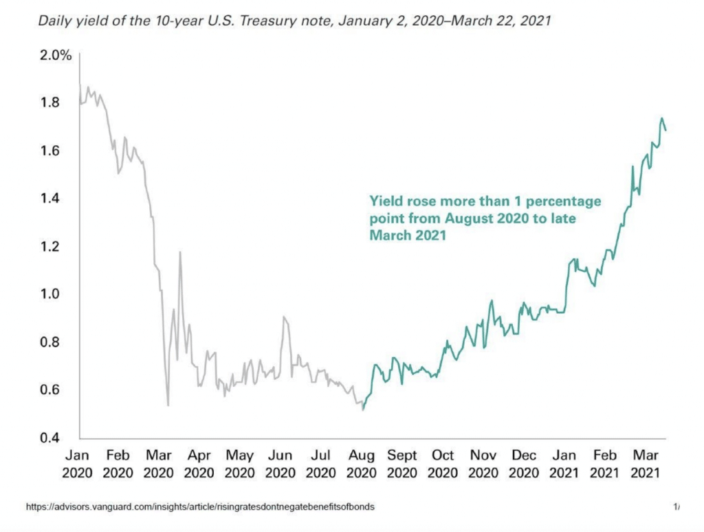 Chart showing interest rates over time